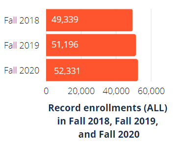 Uiuc Academic Calendar Fall 2022.Online Degrees Certificates And Courses University Of Illinois